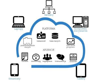 chmura Microsoft
